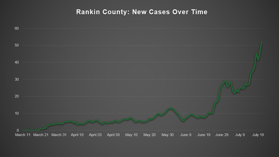 Three of thirteen counties initially hit with mask mandates show downward trend of coronavirus...