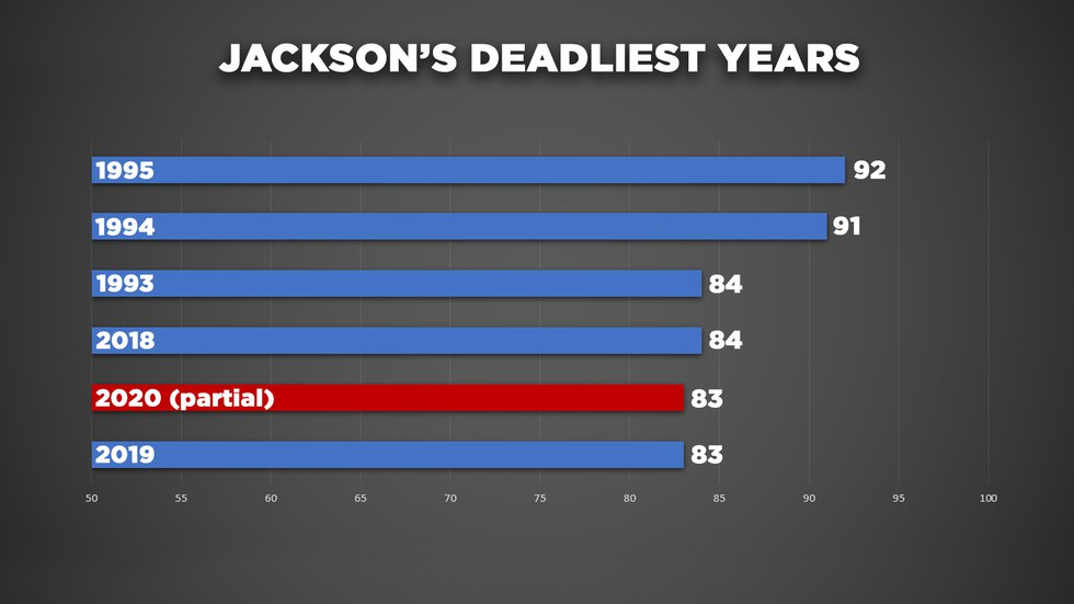 In less than nine months, Jackson's homicides reach last year's total numbers