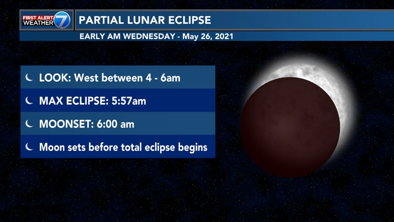 The partial lunar eclipse will be visible from 4 a.m. to 6 a.m. Wednesday.