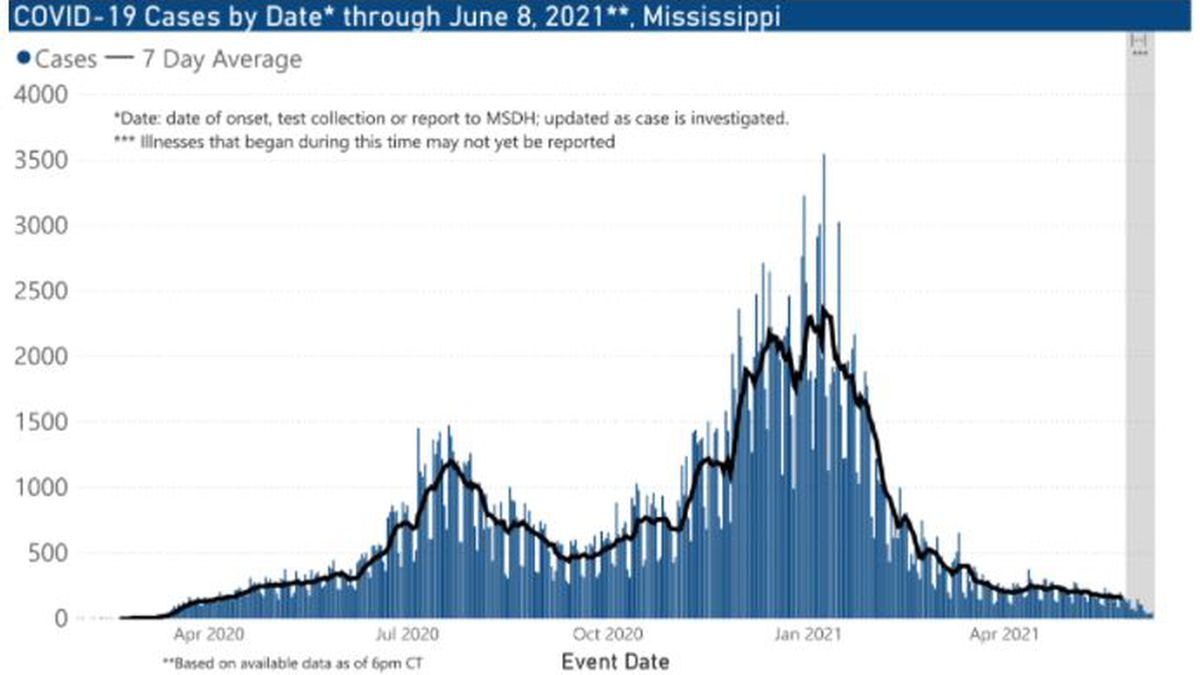 In the eight Pine Belt counties, 34,054 COVID-19 cases and 699 deaths have been reported.